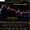 SUTHA is possibly breaking out of a long down-trend 20160823.