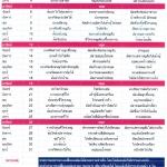 รายการอาหารสายฝนปิ่นโต เดือนกรกฎาคม 2558